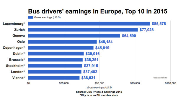 Bar chart comparing European bus driver salaries